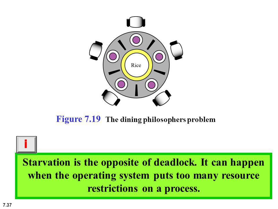 Figure 7.19 The dining philosophers problem