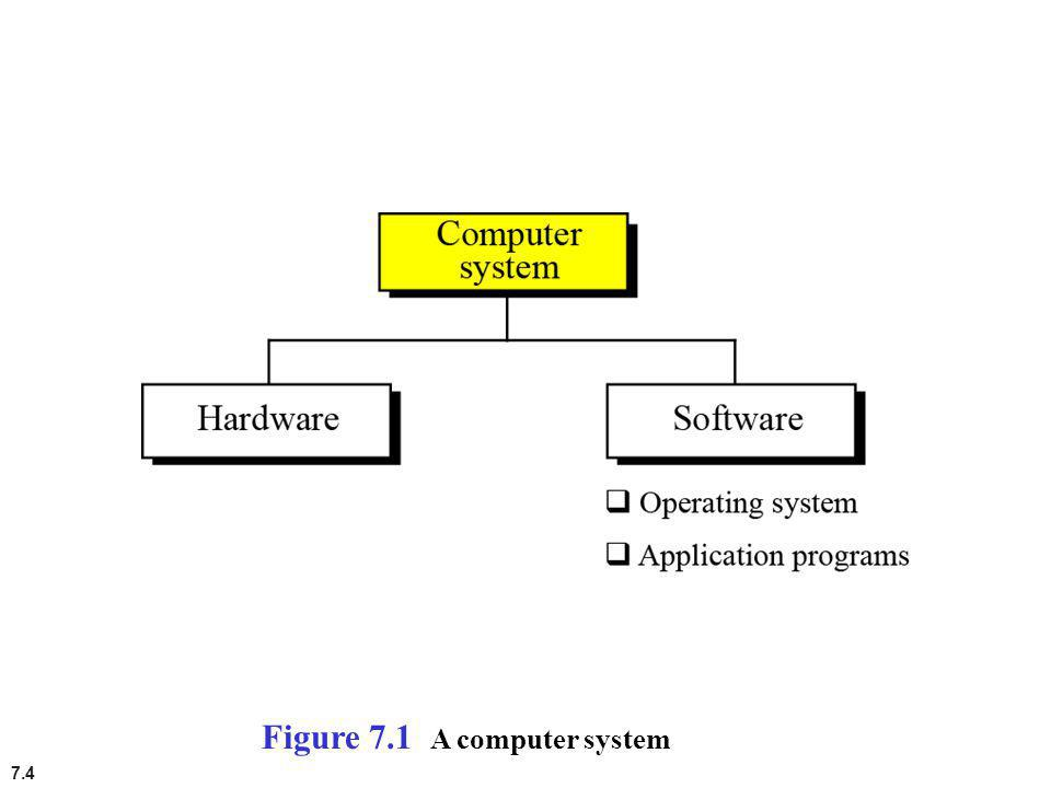 Figure 7.1 A computer system