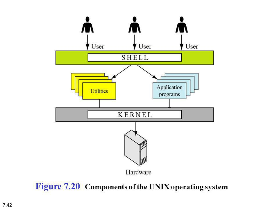 Figure 7.20 Components of the UNIX operating system