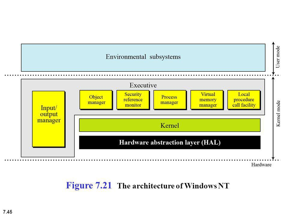 Figure 7.21 The architecture of Windows NT