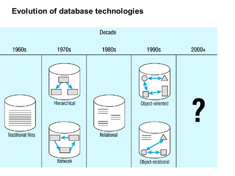 Evolution of database technologies