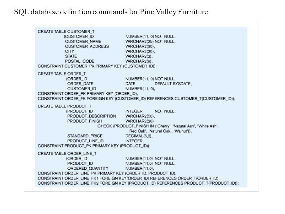 SQL database definition commands for Pine Valley Furniture