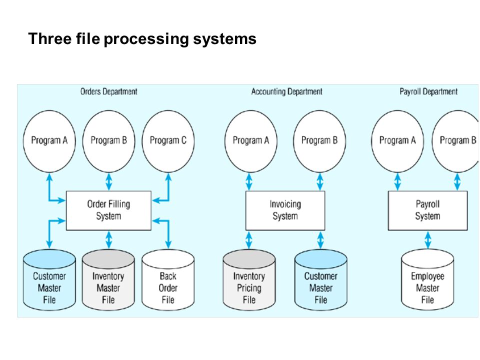 Three file processing systems