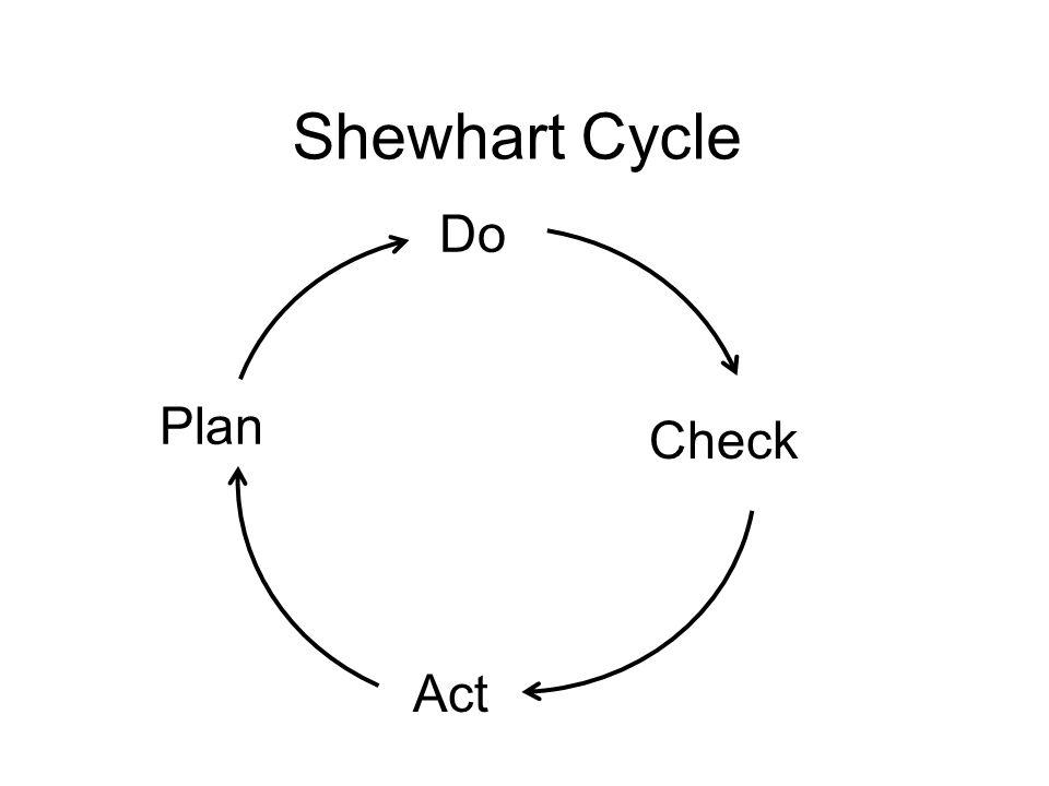 Shewhart Cycle Do Plan Check Act
