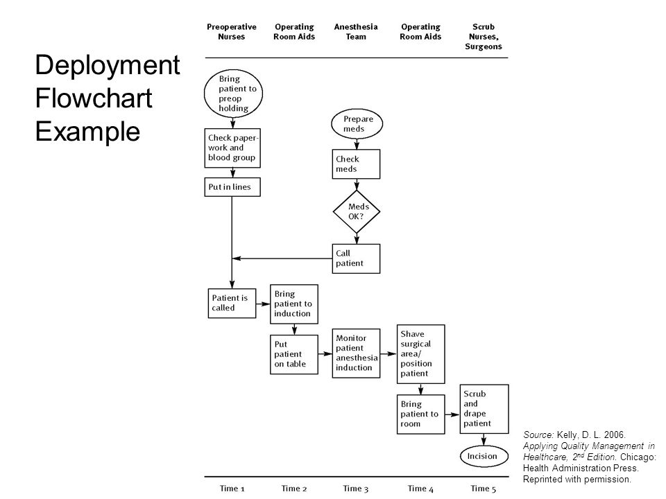 deployment flow chart Deployment flowchart template that can be used for various cross functional flowchart needs.