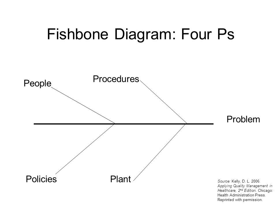 Fishbone Diagram: Four Ps