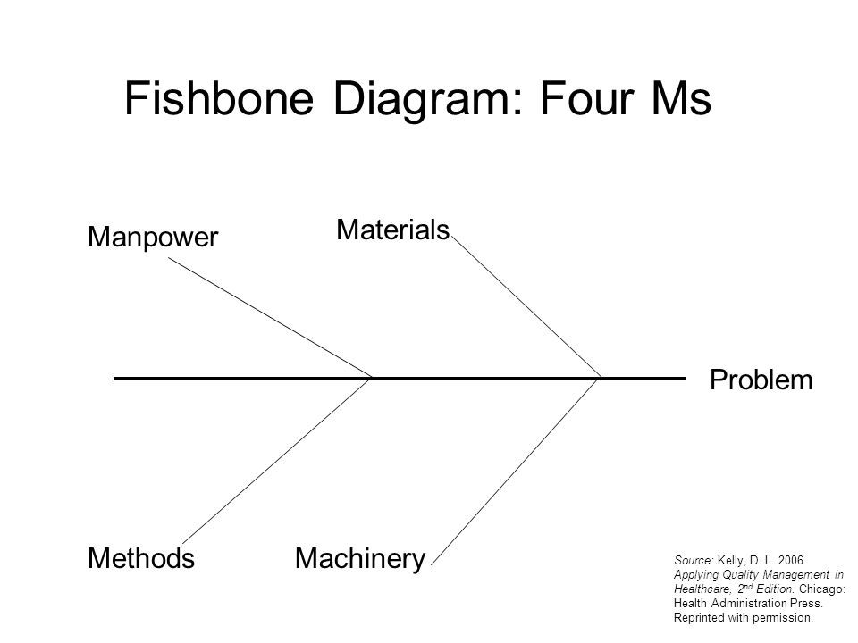 Fishbone Diagram: Four Ms