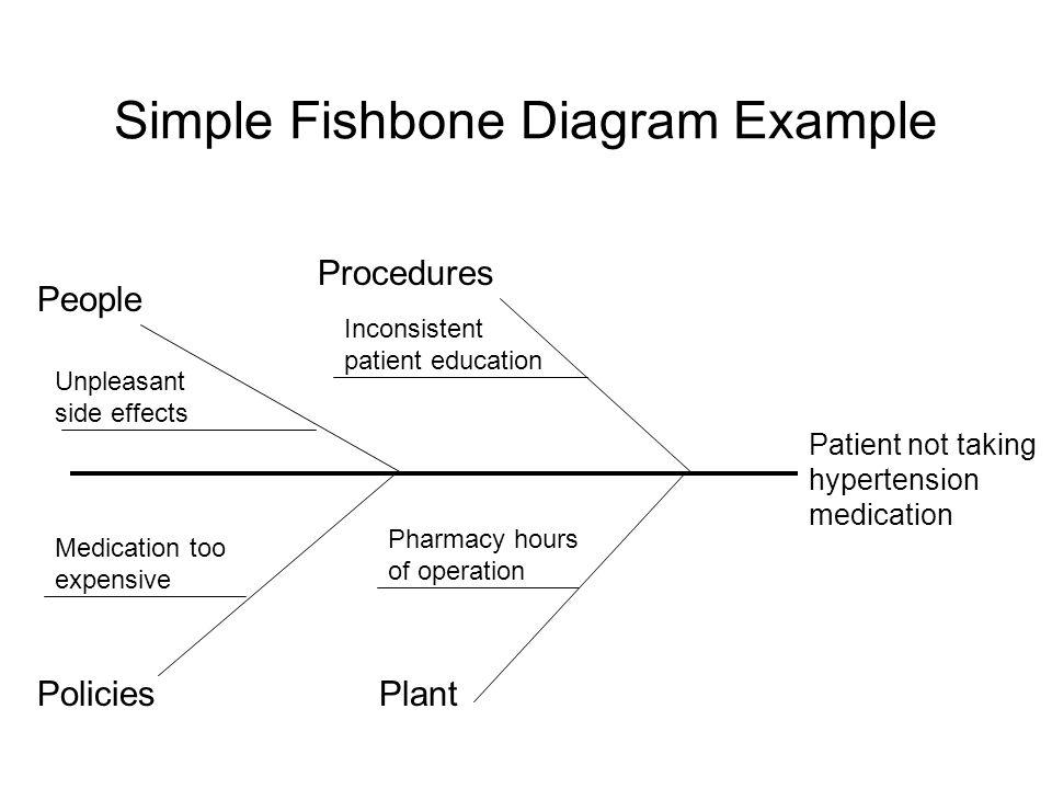 Simple Fishbone Diagram Example
