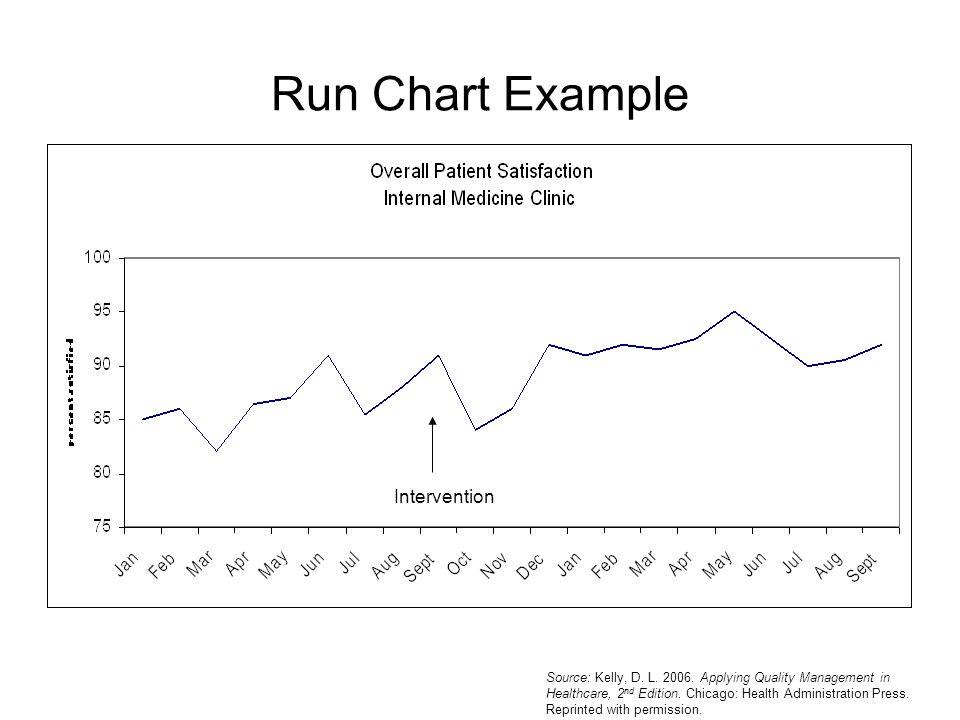 Run Chart Example Intervention