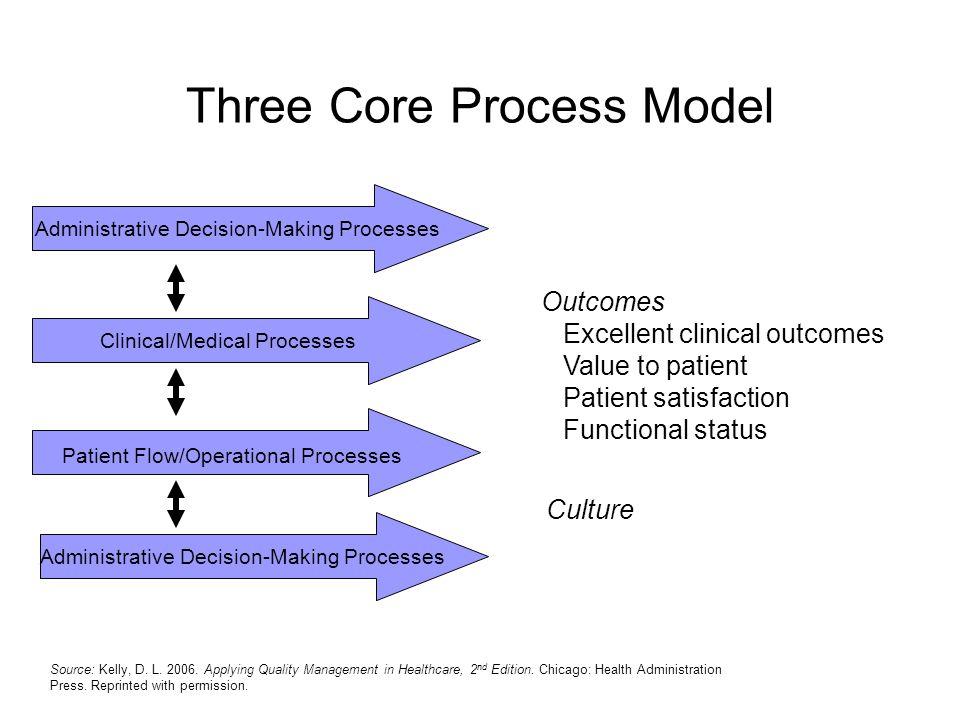 Three Core Process Model