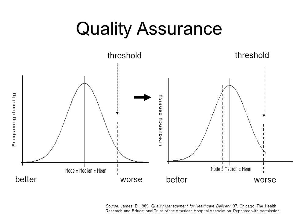 Quality Assurance threshold threshold better worse better worse