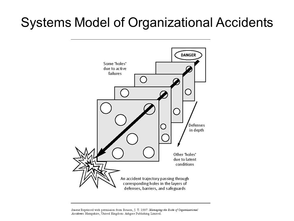Systems Model of Organizational Accidents