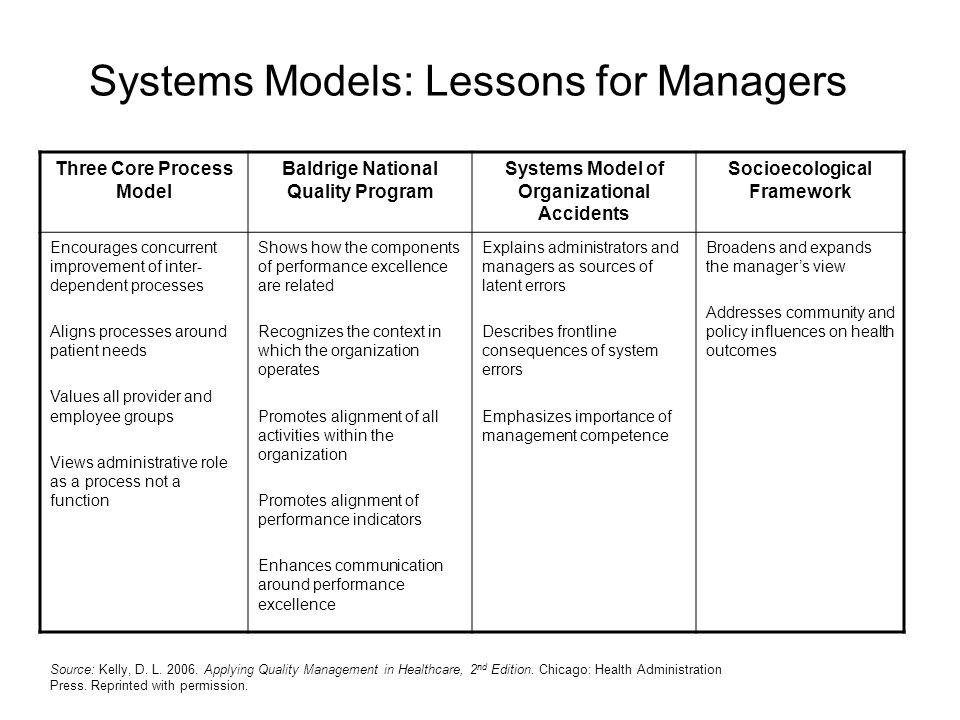 Systems Models: Lessons for Managers