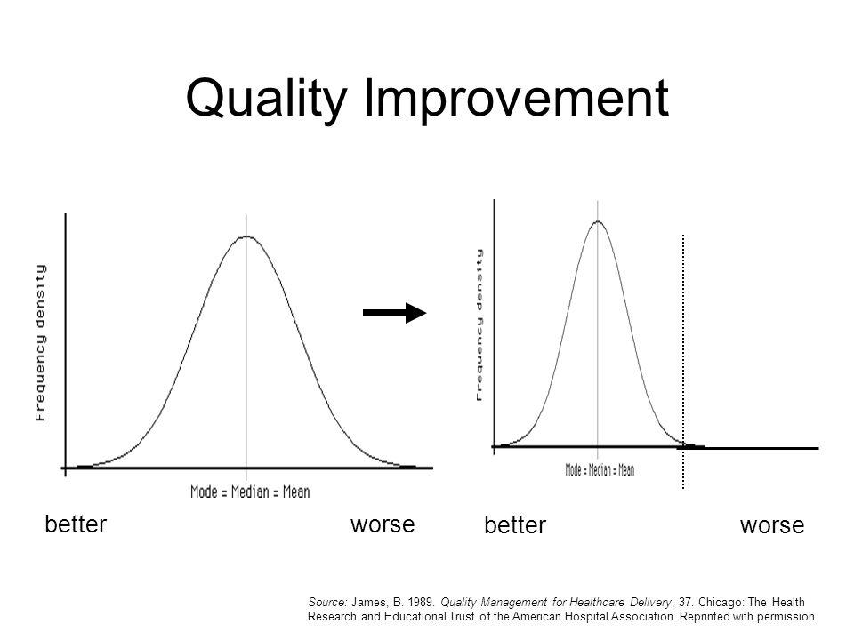 Quality Improvement better worse better worse