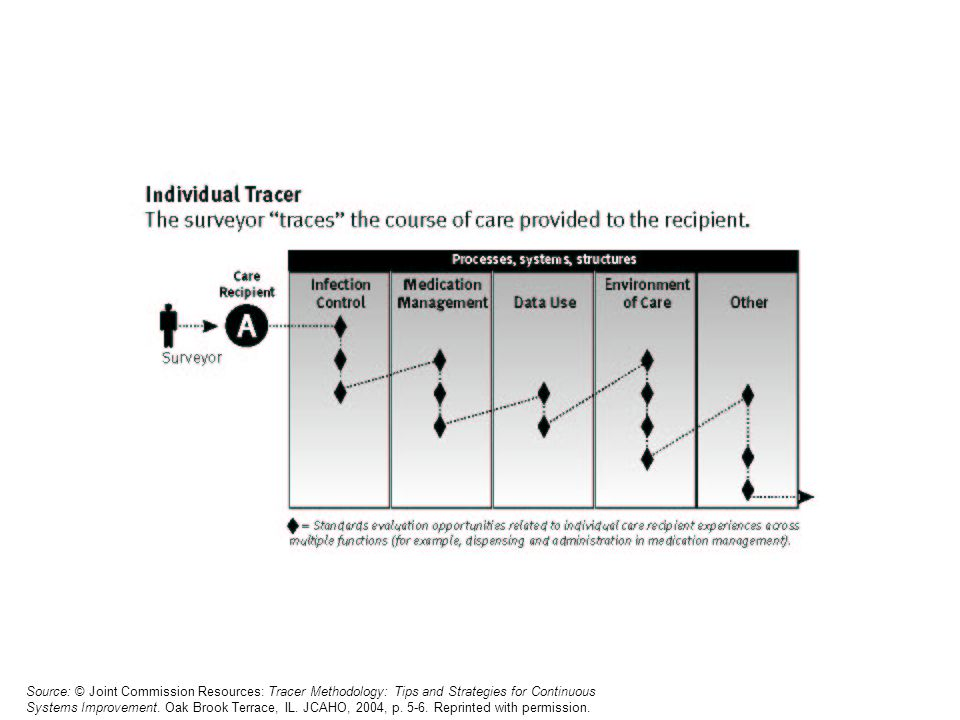 Source: © Joint Commission Resources: Tracer Methodology: Tips and Strategies for Continuous Systems Improvement.
