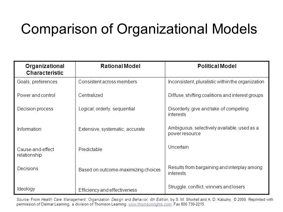Comparison of Organizational Models