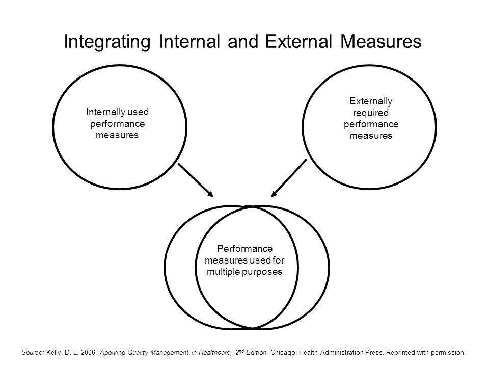 Integrating Internal and External Measures