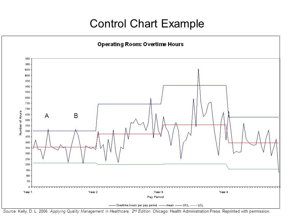 Control Chart Example A B