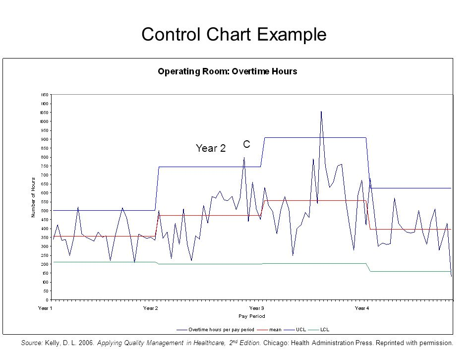 Control Chart Example C Year 2