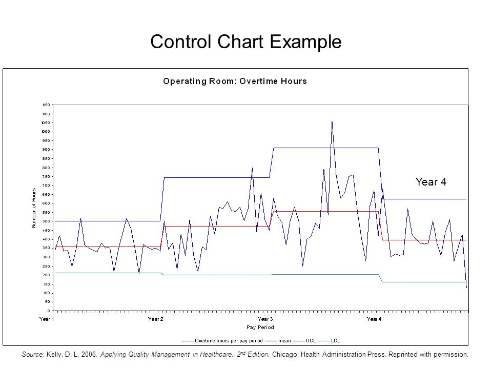 Control Chart Example Year 4