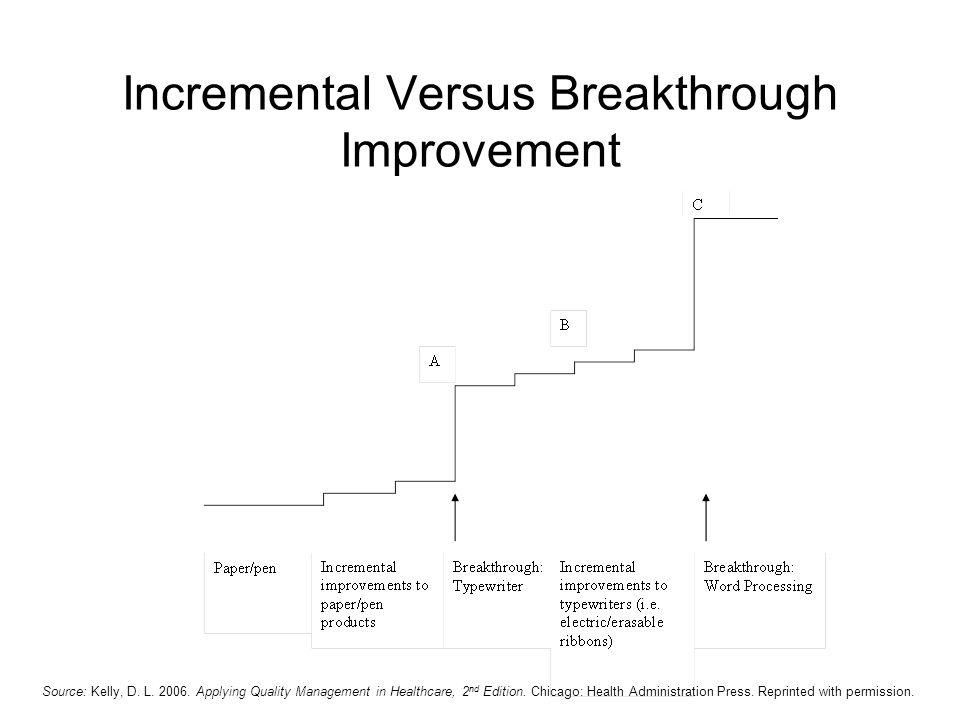 Incremental Versus Breakthrough Improvement