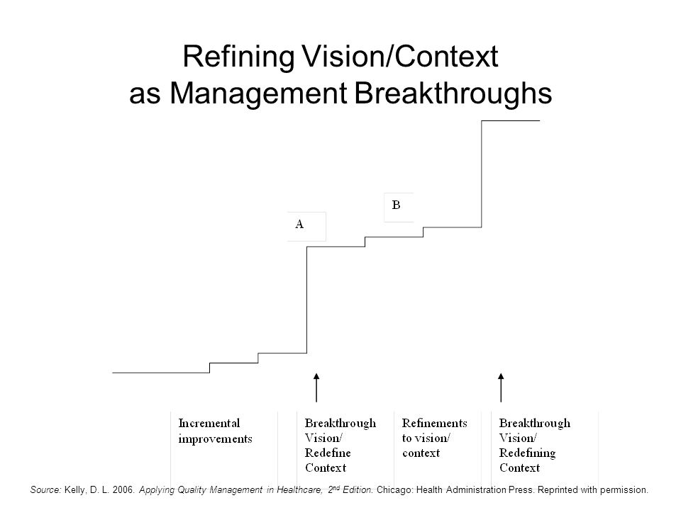 Refining Vision/Context as Management Breakthroughs