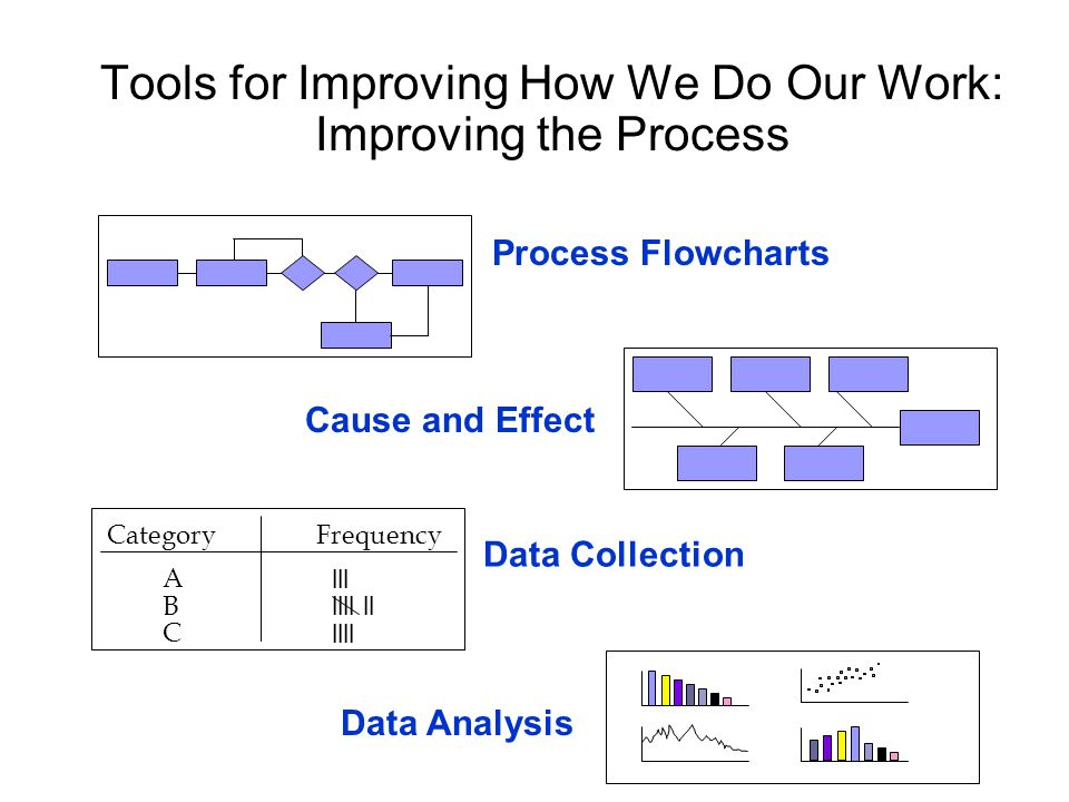 Tools for Improving How We Do Our Work: Improving the Process