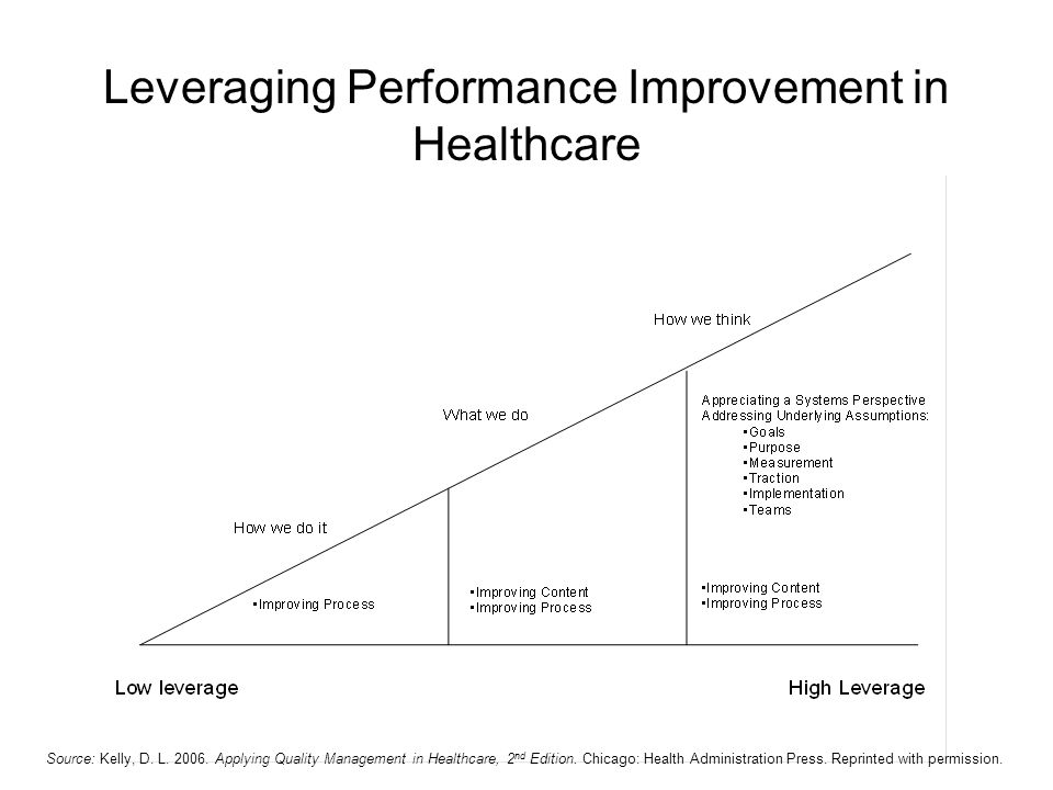 Leveraging Performance Improvement in Healthcare