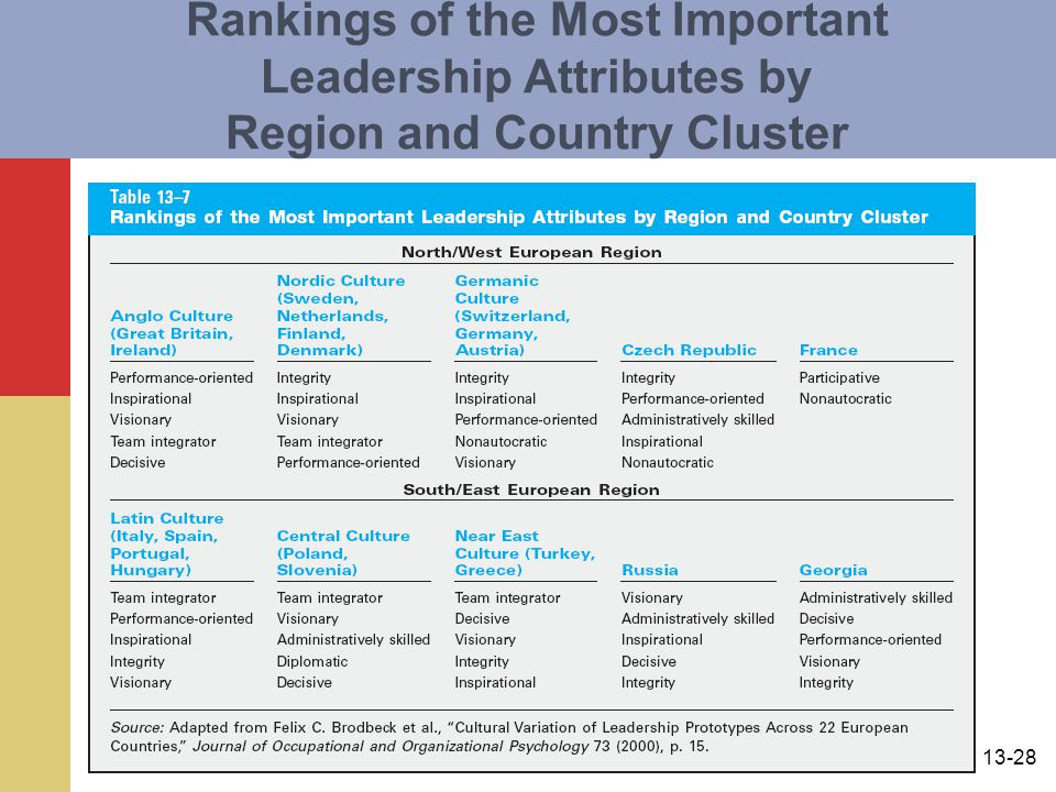 Rankings of the Most Important Leadership Attributes by Region and Country Cluster