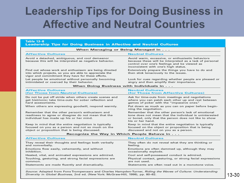 Leadership Tips for Doing Business in Affective and Neutral Countries