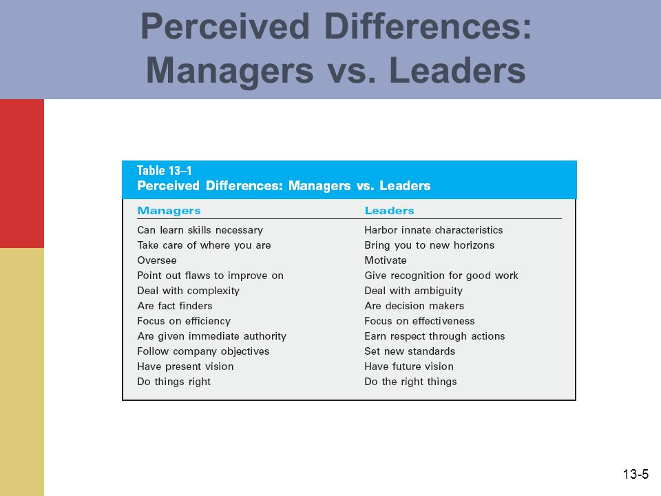 Perceived Differences: Managers vs. Leaders