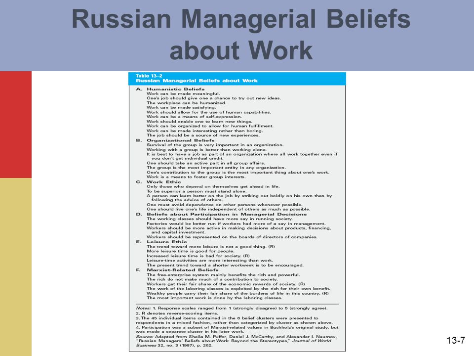 Russian Managerial Beliefs about Work