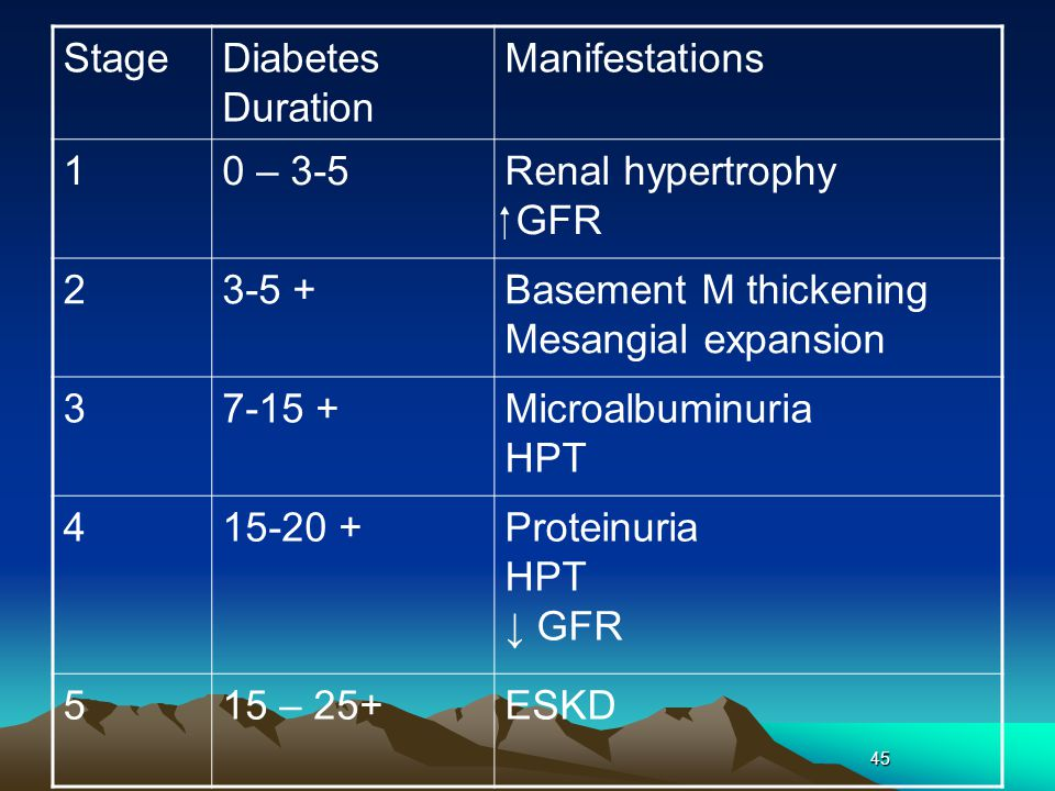 Stage Diabetes Duration Manifestations 1 0 – 3-5 Renal hypertrophy