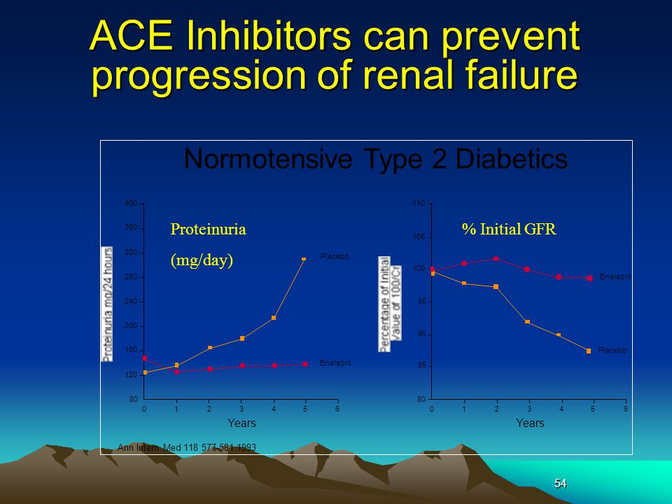 ACE Inhibitors can prevent progression of renal failure