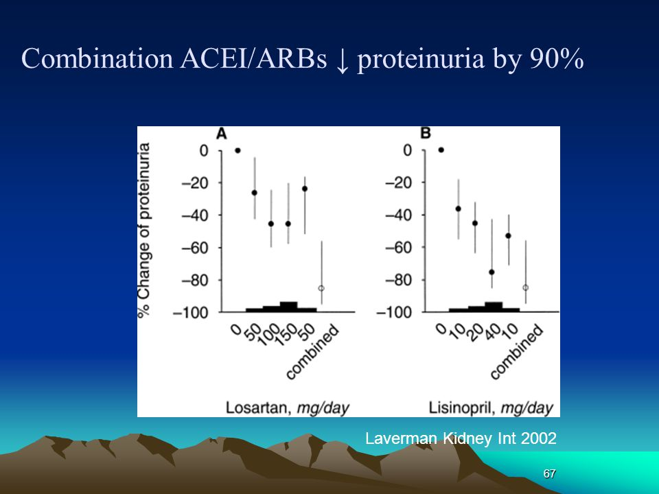 Combination ACEI/ARBs ↓ proteinuria by 90%