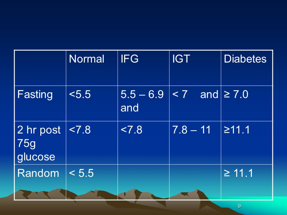 Normal IFG IGT Diabetes Fasting <5.5 5.5 – 6.9 and < 7 and ≥ 7.0