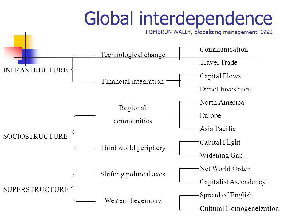 Global interdependence FOMBRUN WALLY, globalizing management, 1992