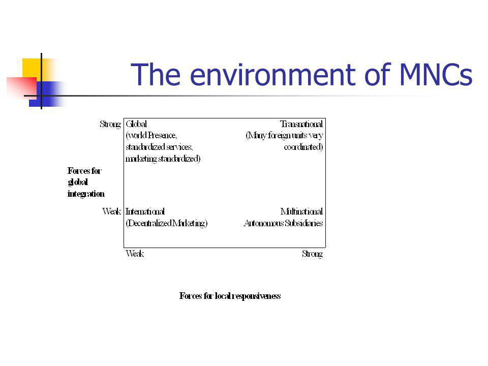The environment of MNCs