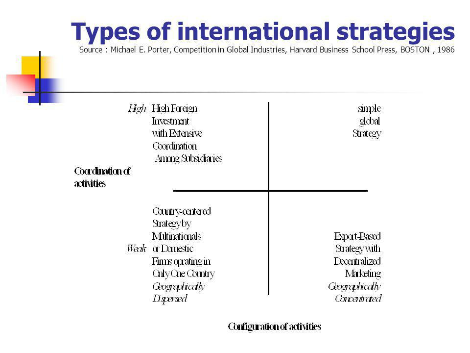 Types of international strategies Source : Michael E