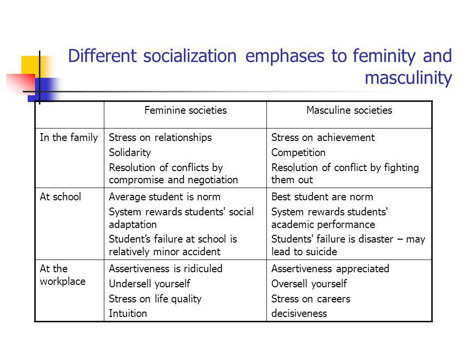 Different socialization emphases to feminity and masculinity