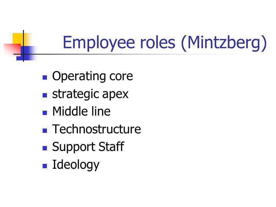 Employee roles (Mintzberg)