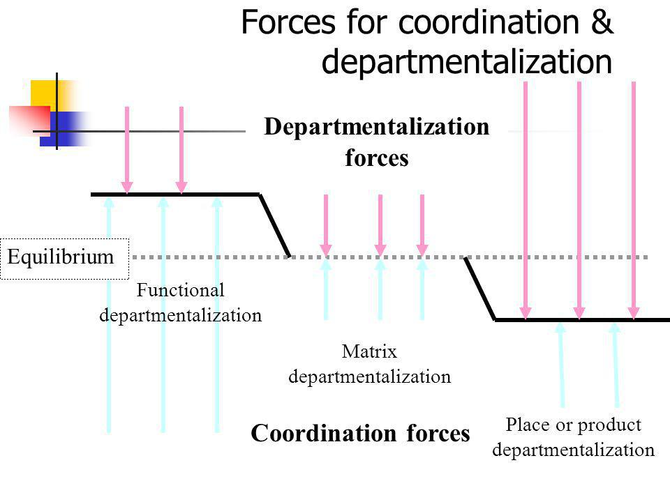 Forces for coordination & departmentalization
