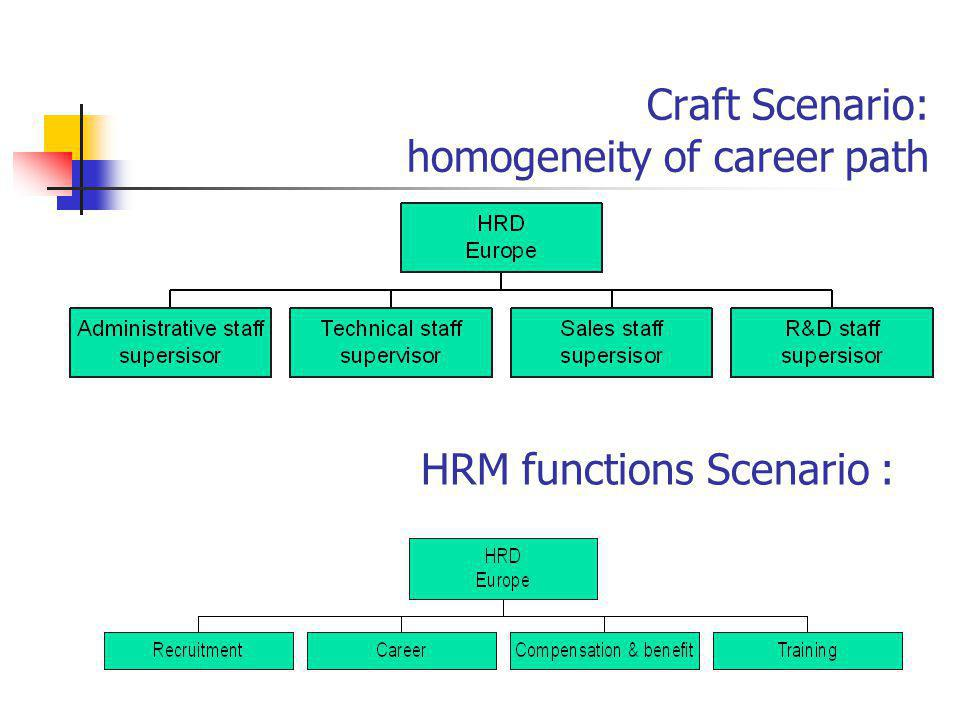 Craft Scenario: homogeneity of career path
