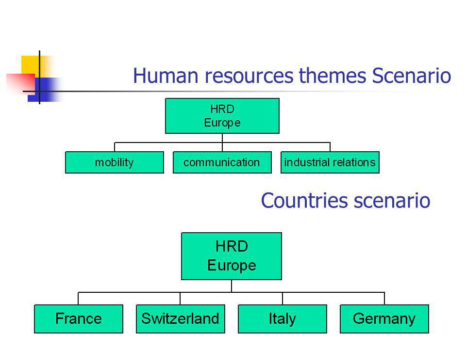 Human resources themes Scenario