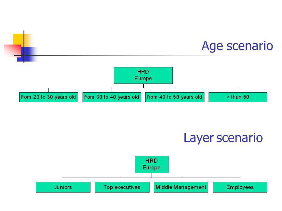 Age scenario Layer scenario