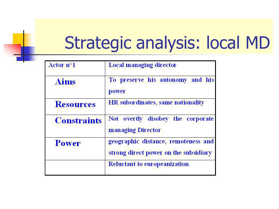 Strategic analysis: local MD