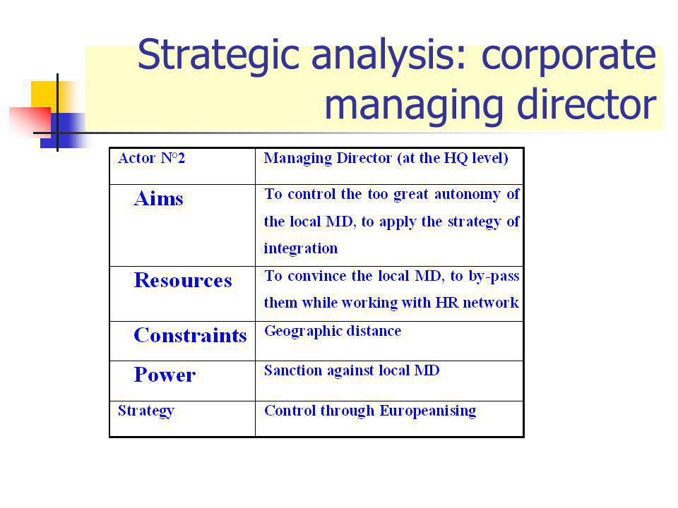 Strategic analysis: corporate managing director
