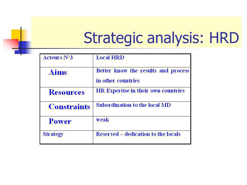 Strategic analysis: HRD