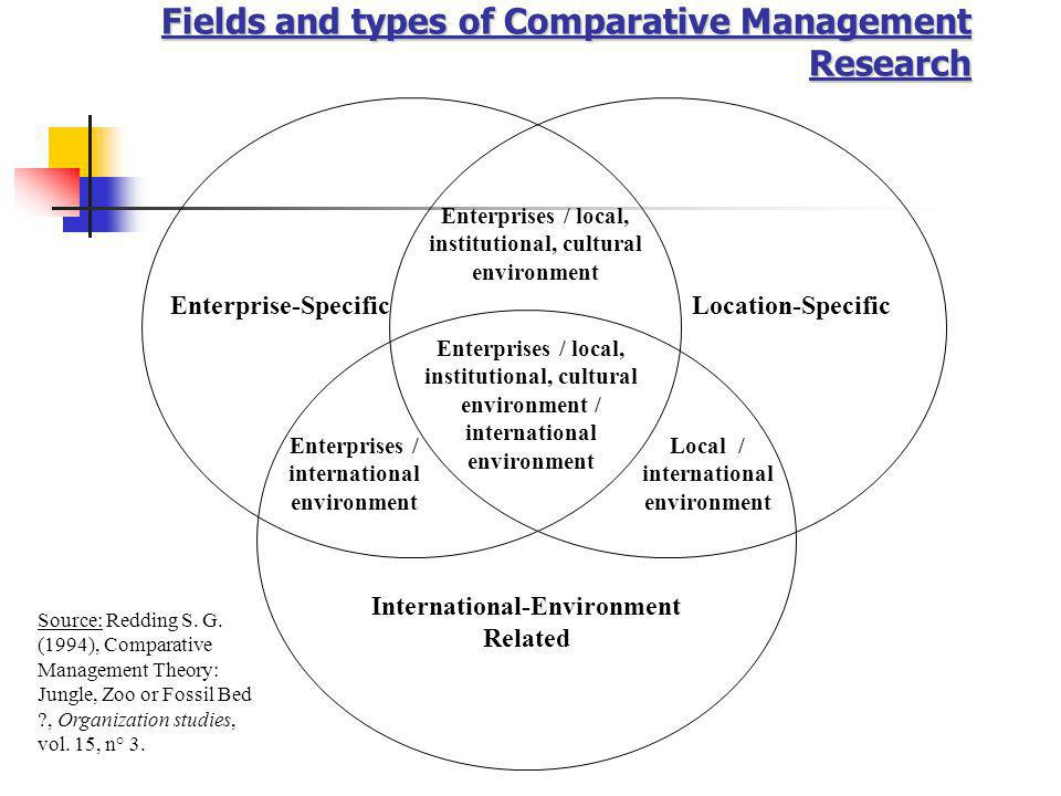 Fields and types of Comparative Management Research