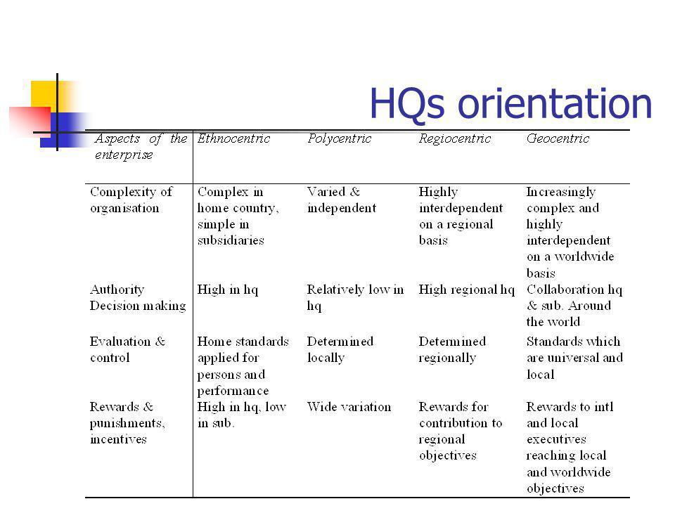 HQs orientation